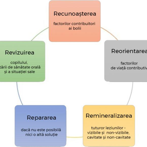 Top 7 sfaturi de  prevenție a demineralizărilor dentare
